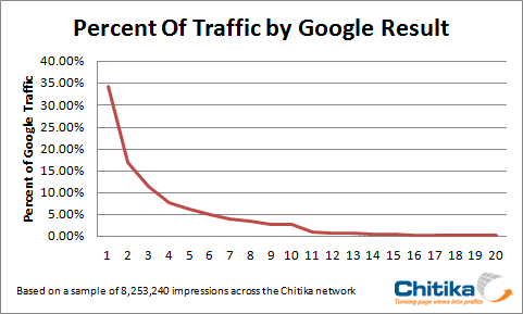 taux de transformation clicks